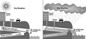 EPA diagram rain water