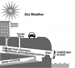 EPA diagram dry weather