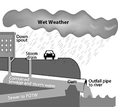 EPA diagram wet weather