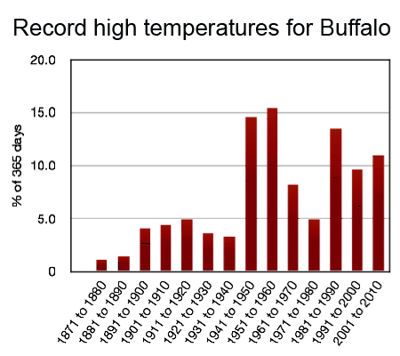graph of record high temperatures in Buffalo NY