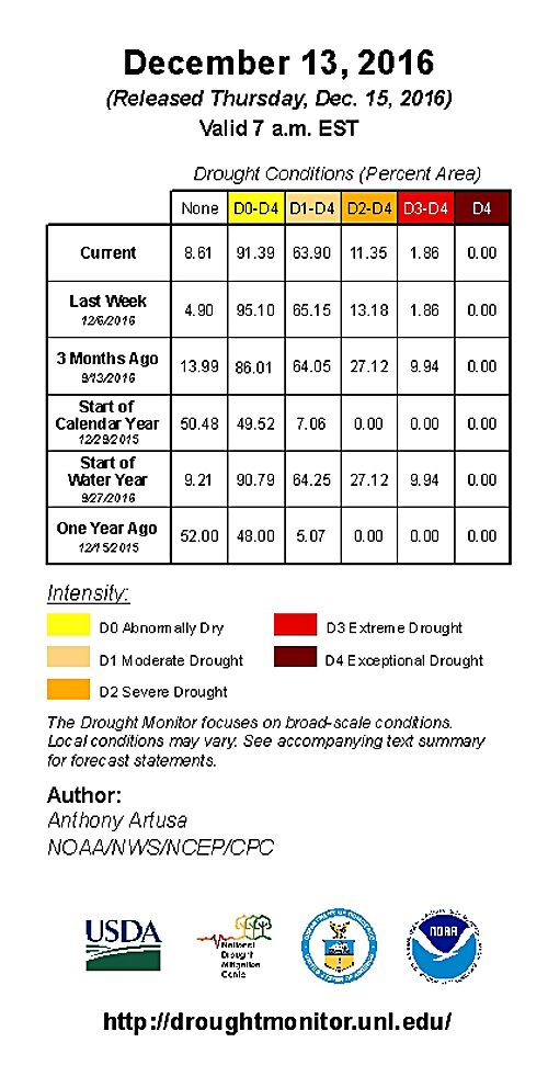 key for drought map